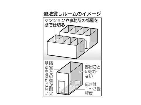 【違法貸ルーム】7都府県で191件