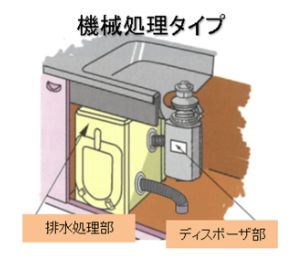 ディスポーザー機械処理タイプ